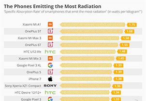 被指手机辐射量全球最高:小米回应