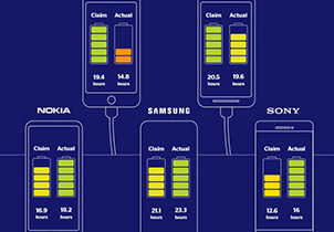 世界杯指定投注平台续航实测:iPhone XR实测通话时间夸大51%
