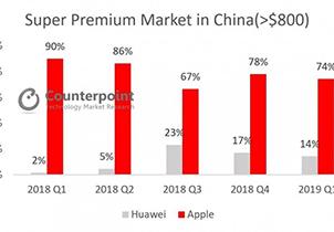 高端智能手机市场报告:华为首超苹果 iPhone风光不再